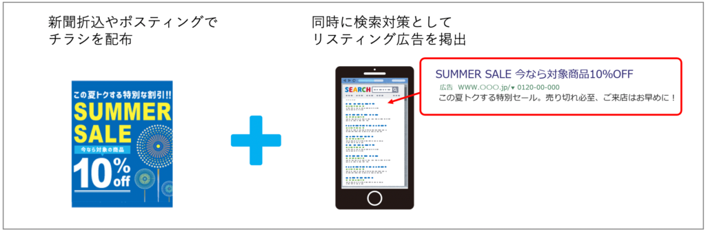 オフライン広告連動リスティング広告で検索対策